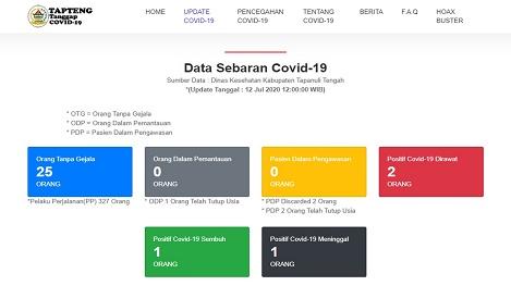 Update Data Penanganan Covid 19 Di Kabupaten Tapanuli Tengah Pada Minggu 12 Juli 2020